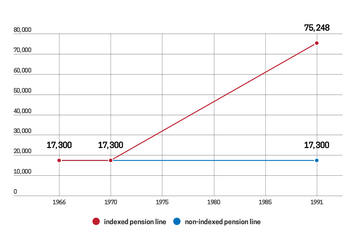 effect on pensions indexation