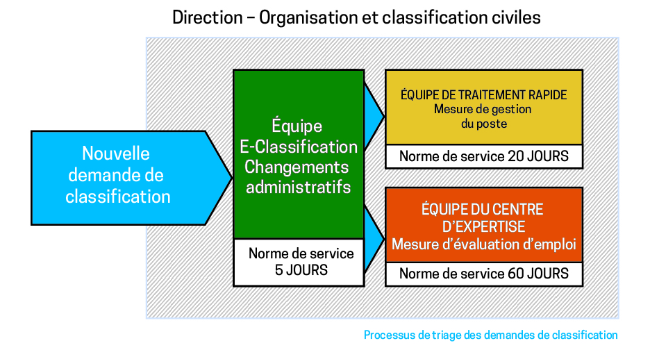 processus de triage des demandes de classification